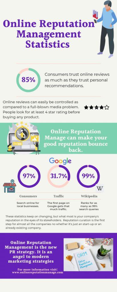 Statistics of Online Reputation Management